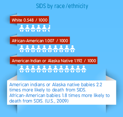 SIDS by race