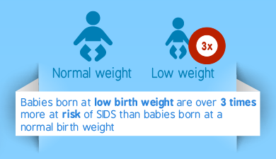 SIDS lower weight more risk